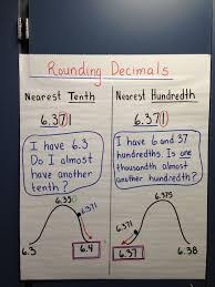 Rounding Decimals I Like The Visual Rounding Decimals