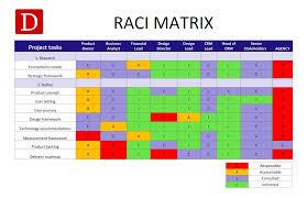 Raci Chart Raci Matrix Definition Dragon1