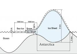 antarctic ice sheet growing ice sheets and sea level rise australian antarctic division