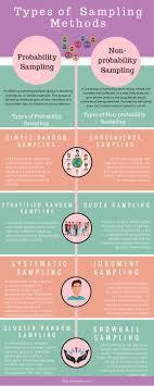 Types Of Sampling Design Types Of Sampling Methods Infographic