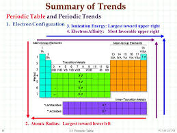 The Periodic Table and the Elements - ppt video online download