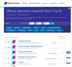 Classical Charts Corinne Morris The British French Cellist Blog News