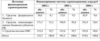 Бюджетное финансирование здравоохранения в Российской Федерации Финансирование системы здравоохранения в Российской Федерации