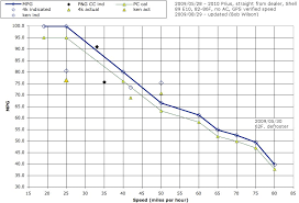 Motorcycle Mileage Chart 57 True Mpg Size Chart