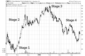 Stock Market Stages Here Are The Four Stages That Stocks