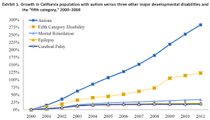 Cp Growth Charts 2011 Chart The Growth Of Disabilities In Ca United Cerebral