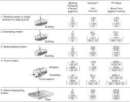 Bushings And Plain Bearings Load Capacity And Service Life