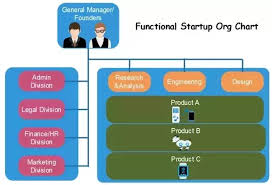 Typical Tech Company Org Chart What Is The Ideal Organizational Structure For A Tech