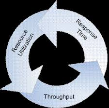 Performance Engineering Performance Engineering A Practitioners Approach To Performance