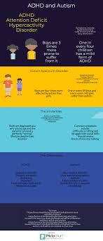 Autism Vs Adhd Chart