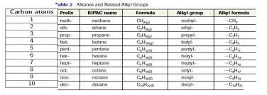 Alkanes Alkenes Alkynes Chart Nomenclature Naming Of Hydrocarbons Mind Body Science