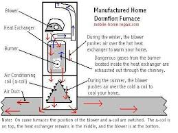 mobile home furnace maintenance & troubleshooting mobile home repair trane xb80 specs at Basic Furnace Downflow Wiring Diagram