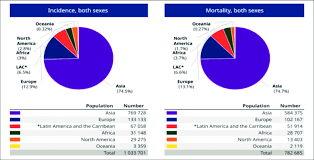 Cancer Chart 2018 Pie Charts Present The Distribution Of Cases And Deaths Of