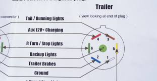 7 way hitch wiring diagram annavernon 7 way rv plug wiring diagram discover your
