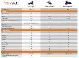 Fire Tv Comparison Chart Amazon Announces The Fire Stick A 39 Chromecast Competitor