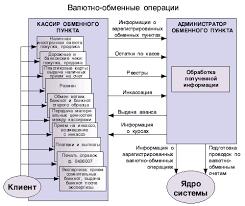 Валютные операции коммерческих банков Реферат Особенности валютно обменных операций