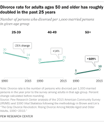 This Is Why Baby Boomers Are Divorcing At A Stunning Rate
