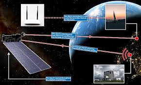 Starlink satellites utilize inputs from the department of defense's debris tracking system to autonomously perform maneuvers to avoid collisions with space debris and other spacecraft. Details Of Elon Musk S Starlink Wifi Router Released By The Fcc Daily Mail Online