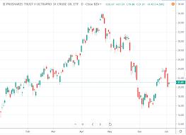 Oilu Stock Chart Oilu Etf Is Poised To Rise Proshares Trust Ii Proshares
