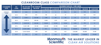 Clean Room Classifications Chart Cleanroom Classifications Iso Cleanroom Classification