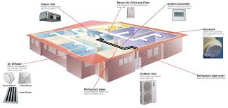 home air conditioning system diagram. howductedairconditioningworks1-1024x490 home air conditioning system diagram