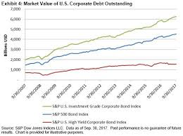 Microsoft Corporate Bonds U S Corporate Debt Issuance On Pace For Record Year S P Dow Jones
