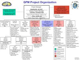 Project Team Structure Chart Gpm Project Team Organization Chart Precipitation