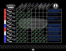 Ghost Connectors Glock Connectors Comparison Chart By