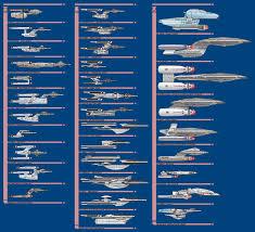 Enterprise Size Comparison Chart Starship Profile Comparison Chart