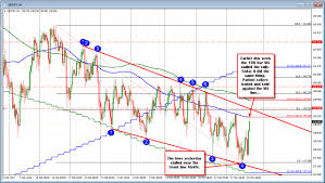 Forex Trading Hours Chart Forex Trading Education Gbpjpy Is A Choppy Pair How Can