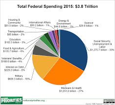 Budget Spending Pie Chart Federal Spending Where Does The Money Go
