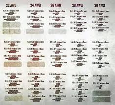 Fused Clapton Ohm Chart Vape Coil Wrap Chart Bedowntowndaytona Com