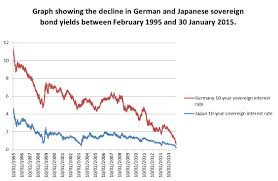 Chart Of The Week Bund Yields Turn Japanese Investors