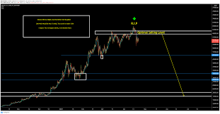 Bitcoin (btc/usd) daily price chart. Btc Usd Long Term Outlook For Bitstamp Btcusd By Marketmakertraders Tradingview