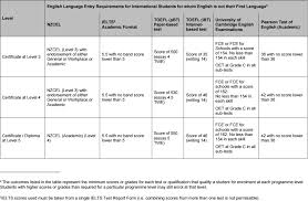 english language requirements for international students unitec english language requirements table
