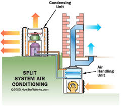 home air conditioning system diagram. a split system is used in the home environment and consists of two parts: an external component, known as condensing unit, indoor air conditioning diagram
