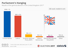 Chart Conservatives Lose Absolute Majority Labour Makes