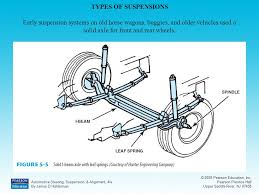Automotive Suspension Systems Ppt Video Online Download