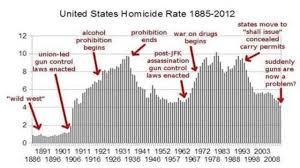 anti gun control statistics. Perfect Anti Homicide Rate Throughout Anti Gun Control Statistics R