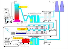 Отчёт производственной практике на ООО Укрсплав НАК Иста Реферат Рис 1 Технологическая схема процессу переработки чернового свинца