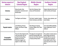 Comparison Chart Of Colonial Regions Colonial America
