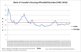 One Chart That Shows How Housing Affordability Is Declining