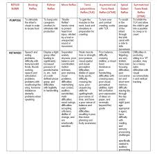 Primitive Reflexes Chart Primitive Reflexes Why Did The Reflexes Not Integrate