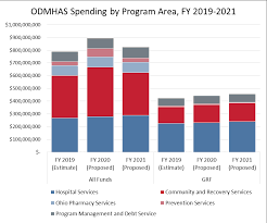 Ohio Medicaid Eligibility Income Chart 2019 Ohios 2020 2021 State Budget As Introduced The Center