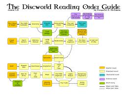 Terry Pratchett Group Read 75 Books Challenge For 2015