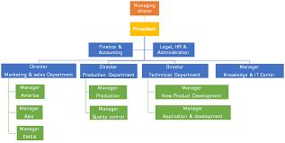 Organization Structure Handary Natural Shelf Life Specialist
