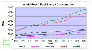 Fossil Fuels Global Warming Updated Science Matters