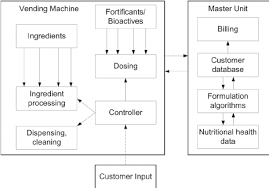 Vending Machine Algorithm Stunning Possible Schematic Of A POSIFoodsTM Vending Machine Redrawn From