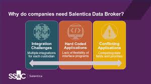 Data Broker Introducing Salentica Data Broker On Microsoft Dynamics 365 Youtube