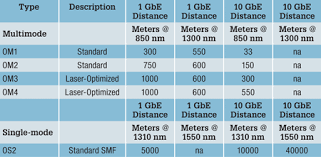 Fiber Optic Cable Distance Chart Fibre Optic Cables Sutori